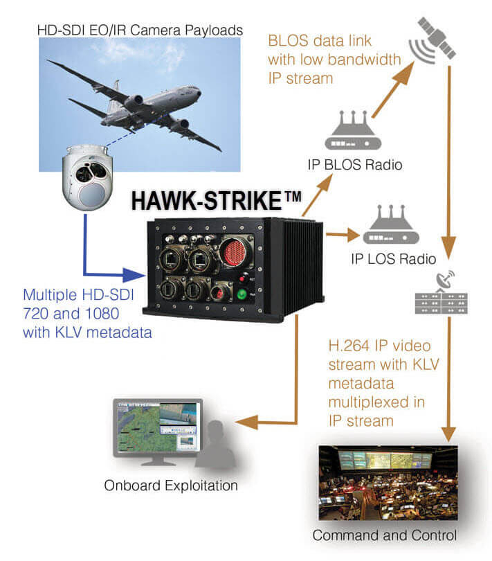 Manned Aircraft Workflow workflow